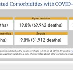 Image for the Tweet beginning: CDC: Only 6% of COVID