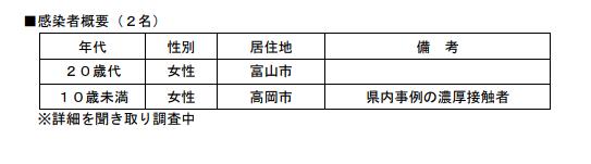 感染 富山 県 速報 コロナ
