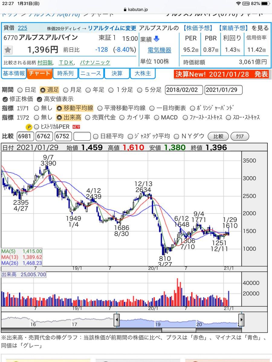 アルプス 電気 の 株価