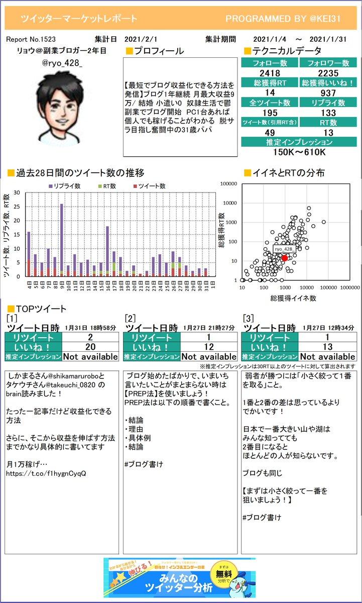 @ryo_428_ リョウ@副業ブロガー2年目さんのレポートができました!今月はどんなツイートが一番RTを多く獲得できていましたか?さらに詳しい分析はこちら!≫