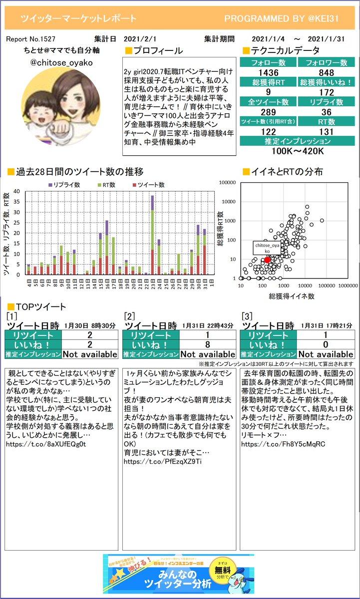 @chitose_oyako ちとせママでも自分軸さんのレポートを作成しました。たくさんイイネを獲得できましたか?今月も頑張りましょう!さらに詳しい分析はこちら!≫