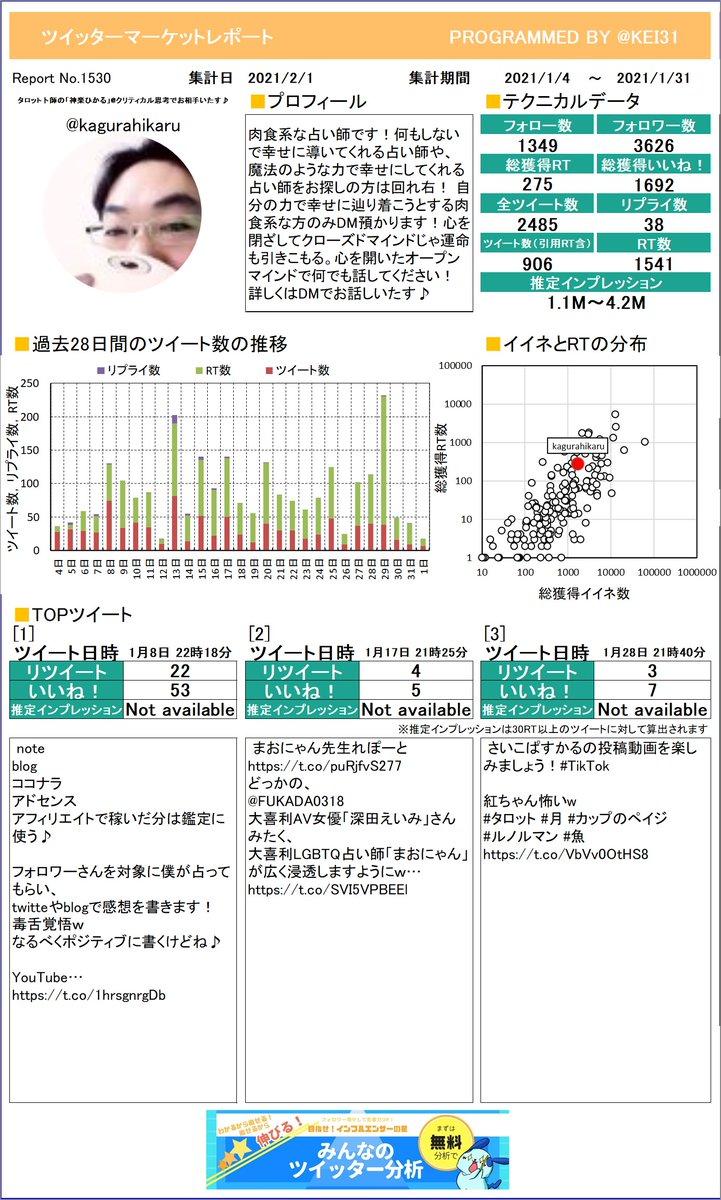 @kagurahikaru タロット乩卜師の「神楽ひかる」さんのマーケットレポートを作成したよ!RTはいくつもらえたかな?RTたくさんもらえると楽しいよ!さらに詳しい分析はこちら!≫