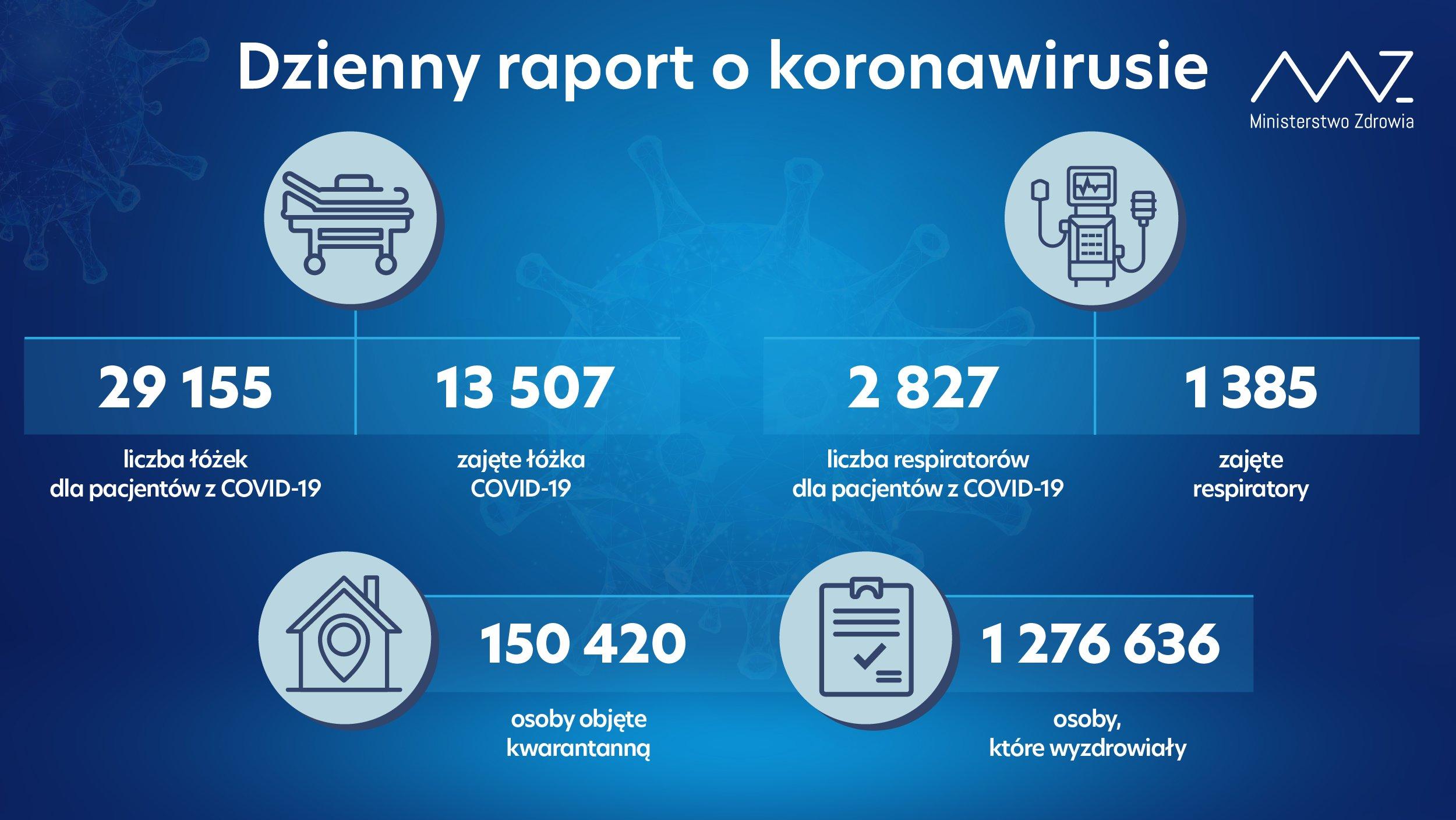 - liczba łóżek dla pacjentów z COVID-19: 29 155 - liczba łóżek zajętych: 13 507 - liczba respiratorów dla pacjentów z COVID-19: 2 827 - liczba zajętych respiratorów: 1 385 - liczba osób objętych kwarantanną: 150 420 - liczba osób, które wyzdrowiały: 1 276 636