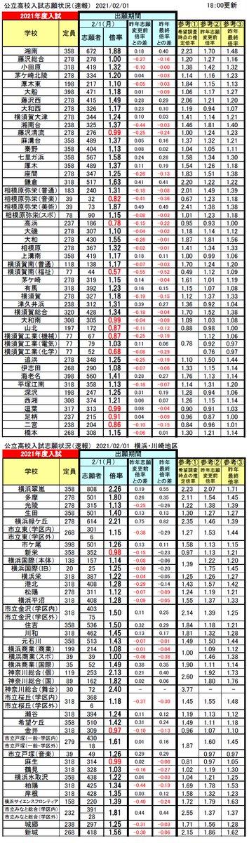 2021 倍率 神奈川 高校 公立 令和3年度神奈川県公立高等学校入学者選抜一般募集共通選抜等の志願者数について