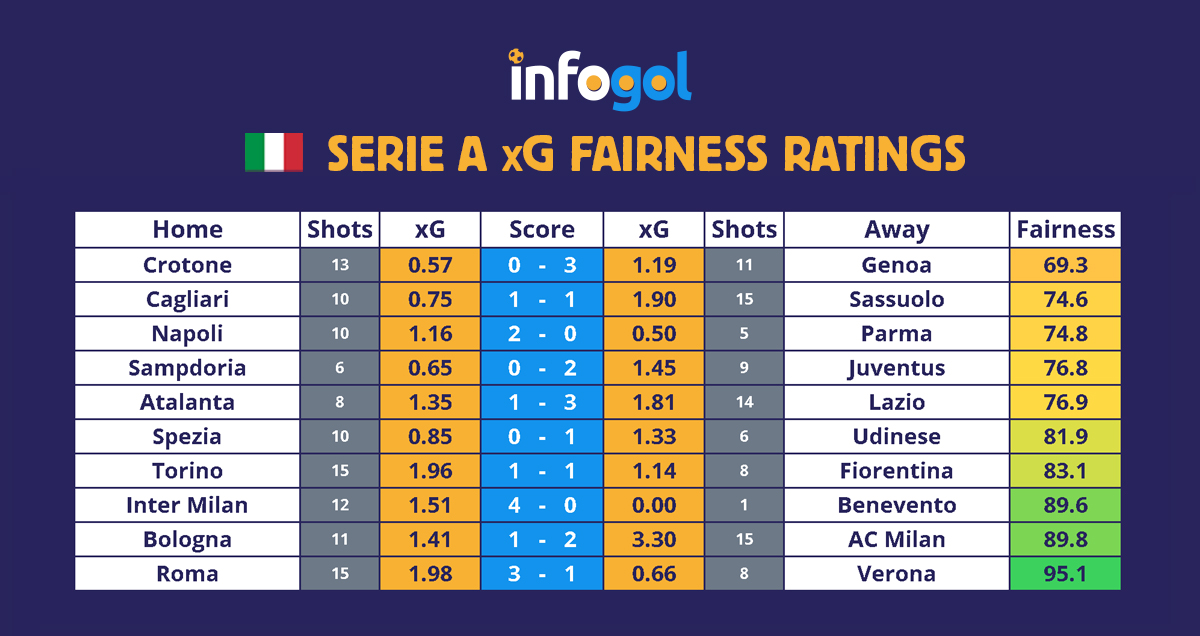Serie A results, xG - Round 20