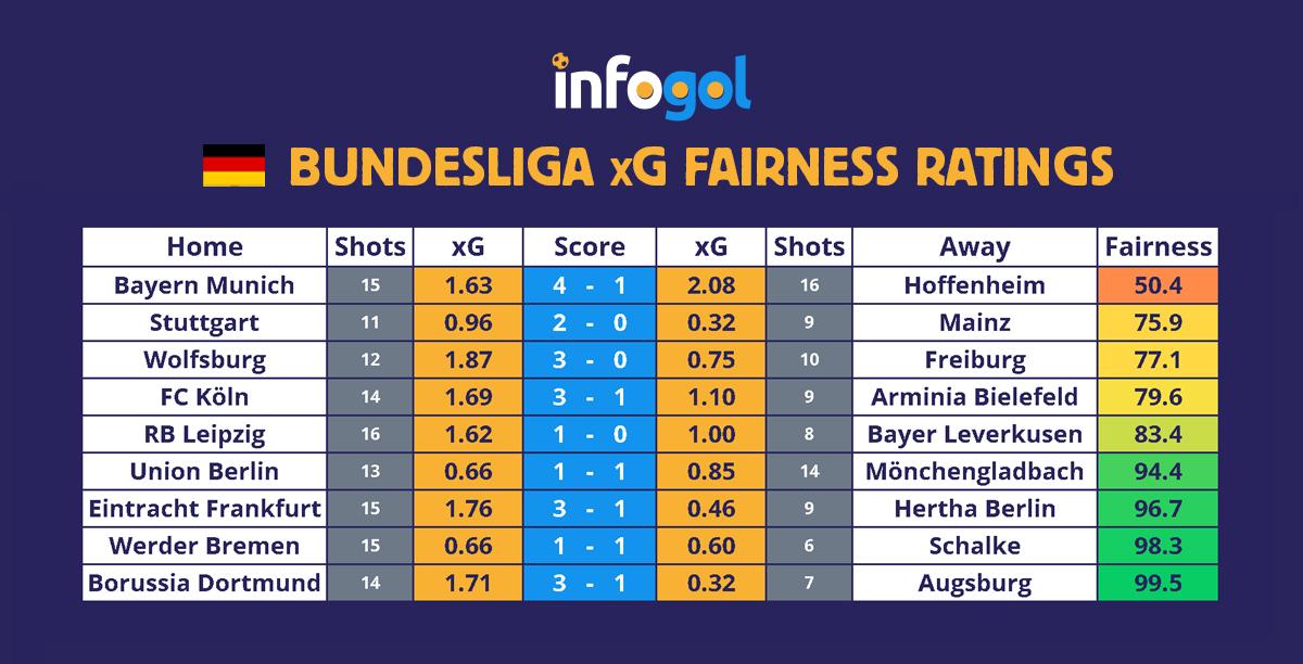 Bundesliga results, xG - Round 19
