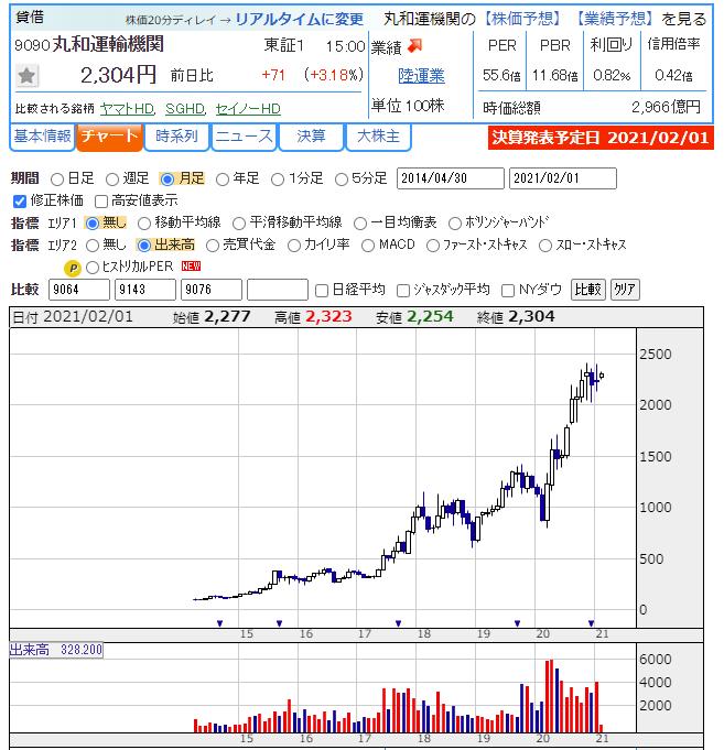 運輸 機関 株価 丸和