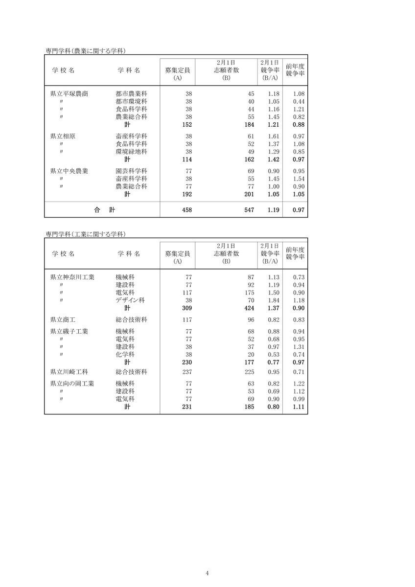 委員 神奈川 倍率 会 教育 入試 県 高校 神奈川全県模試の伸学工房