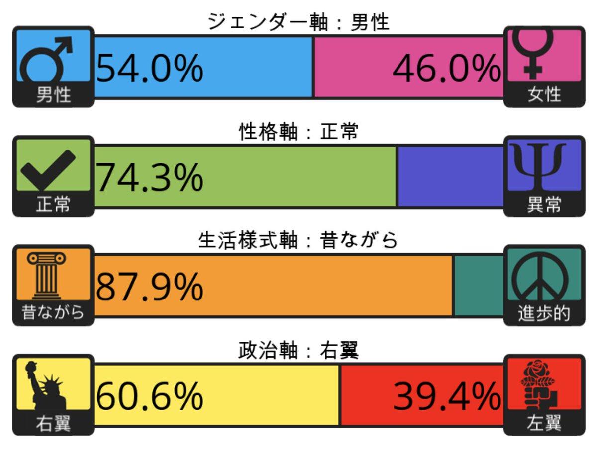 テスト 4 軸