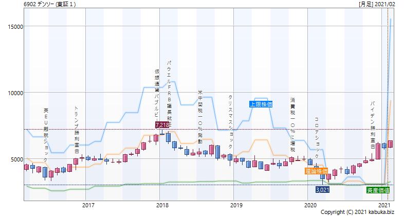 の 株価 デンソー