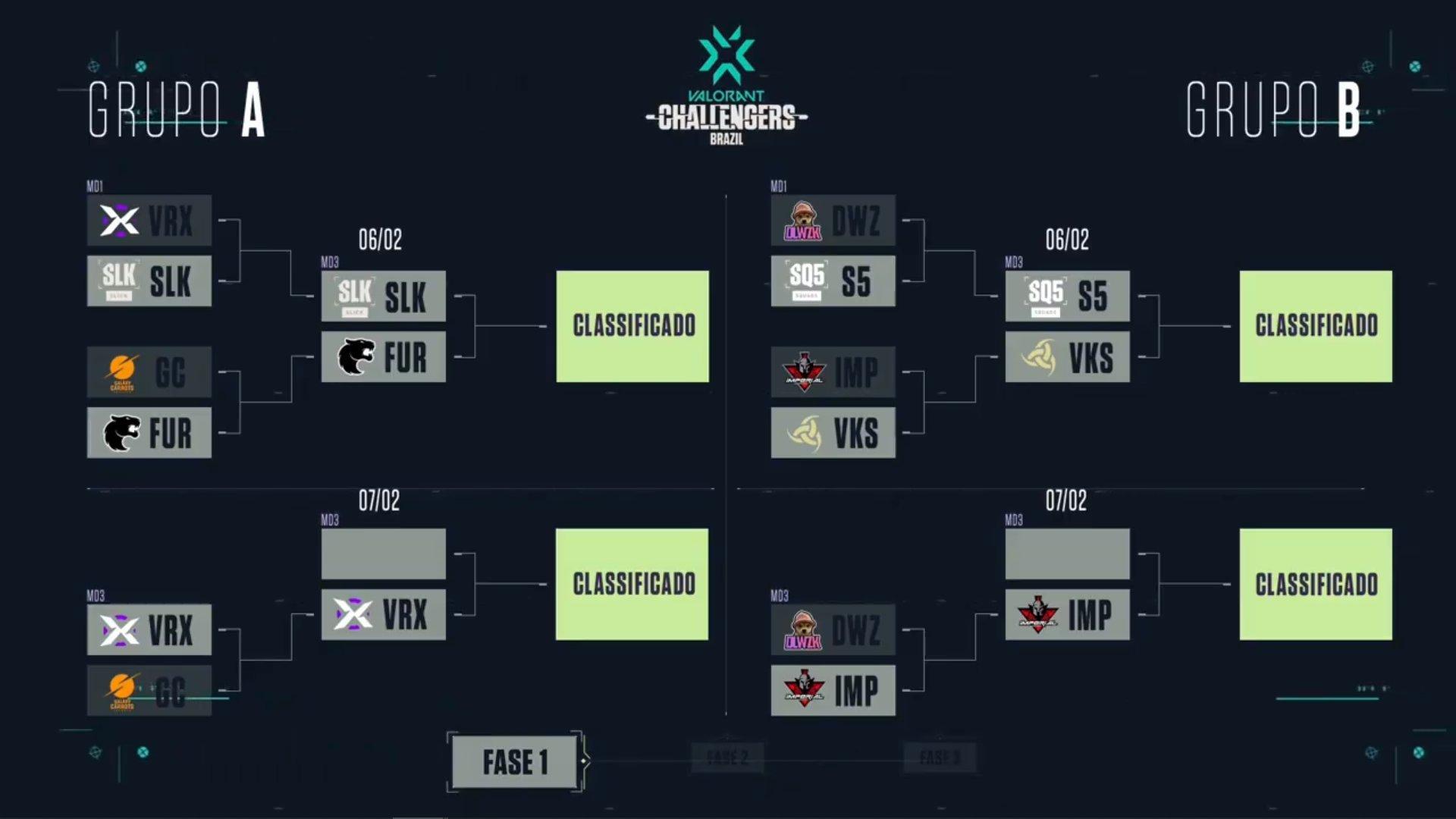 VALORANT Challengers Tour Brazil – Vorax e Imperial sobrevivem na competição!