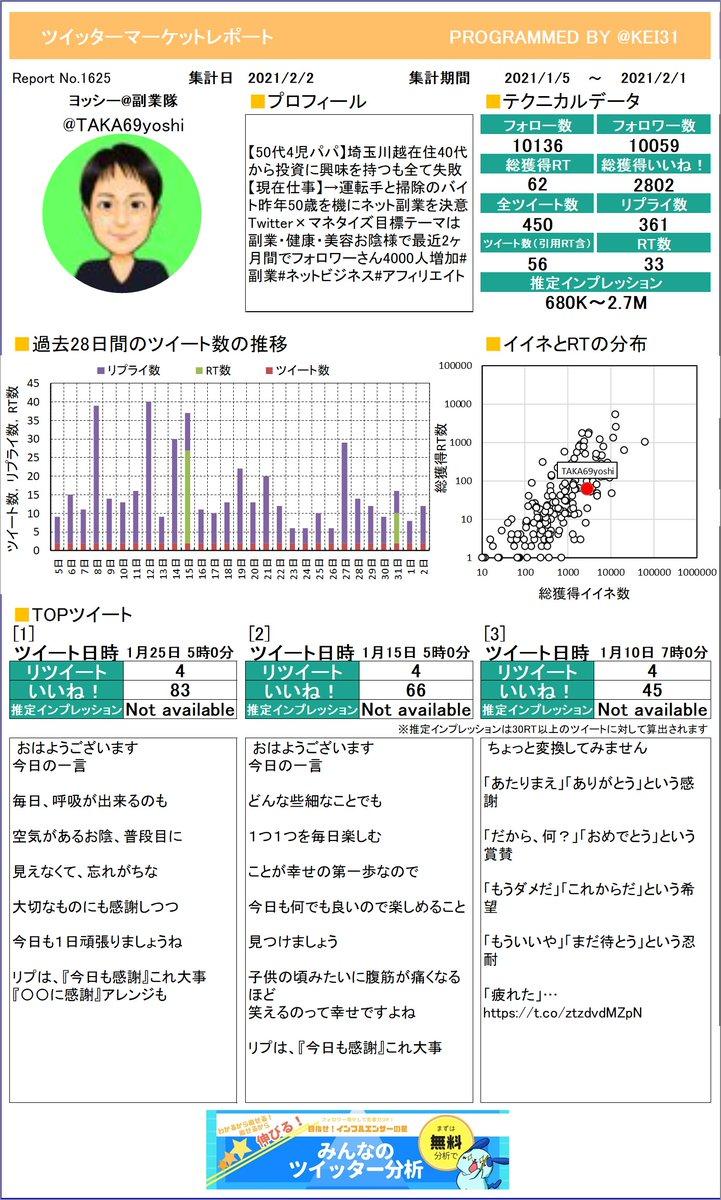 @TAKA69yoshi ヨッシー副業隊🌈さんのレポートを作ったよ!他の人のレポートを見てみたら運用のヒントがあるかもよ?チェックや!さらに詳しい分析はこちら!≫