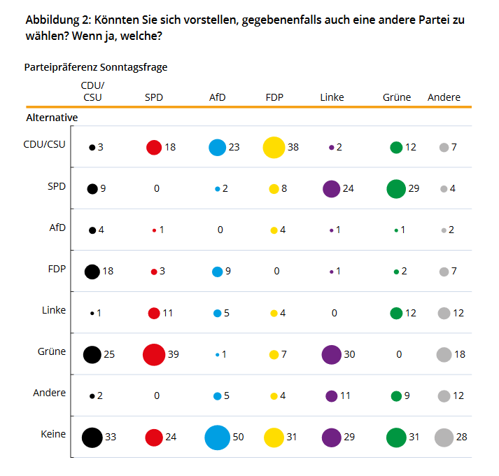 New @KASonline study shows interesting second preferences of DE voters. 1) Very little to gain from AfD especially for SPD (in line with many of our own findings) 2) Most CDU/CSU voters have the Greens (!) as their second choice 3) Overall huge potential for Greens h/t @CW_PoWi