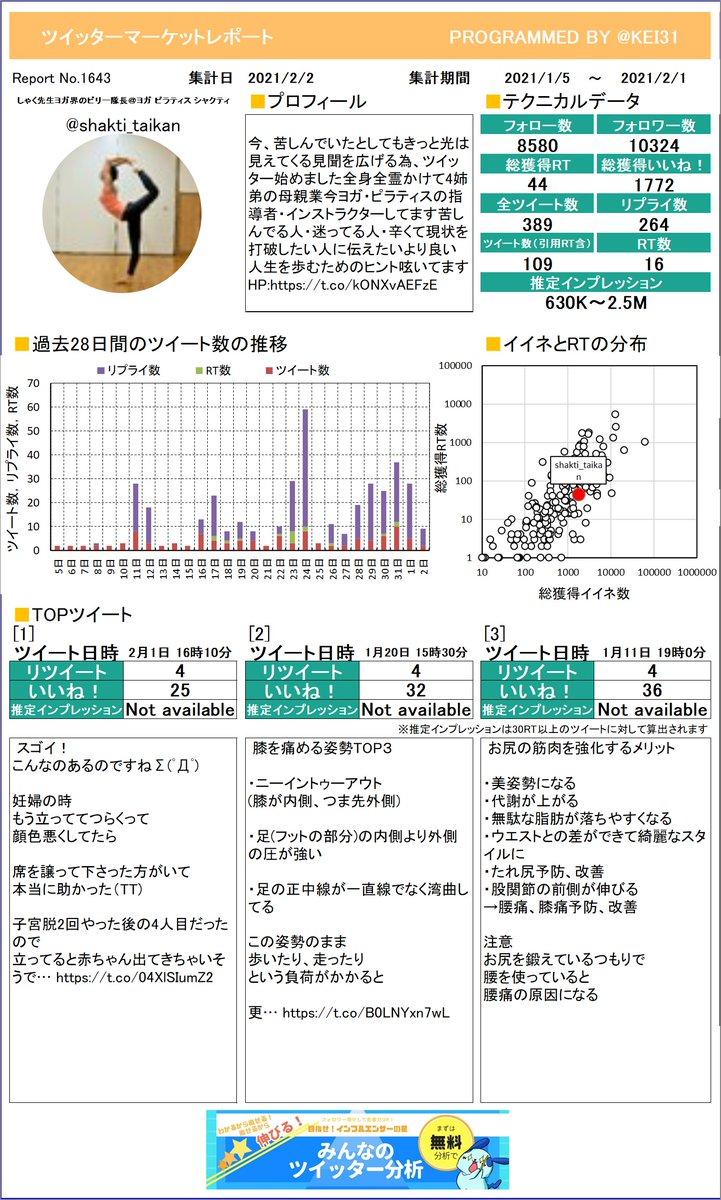 @shakti_taikan しゃく先生💖ヨガ界のビリー隊長さんのレポートができました!たくさんリツイートを獲得できましたか?今月も頑張りましょう!さらに詳しい分析はこちら!≫