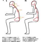 絵描き人よ!肩こり腰痛背中痛は姿勢による負荷のせいかも!