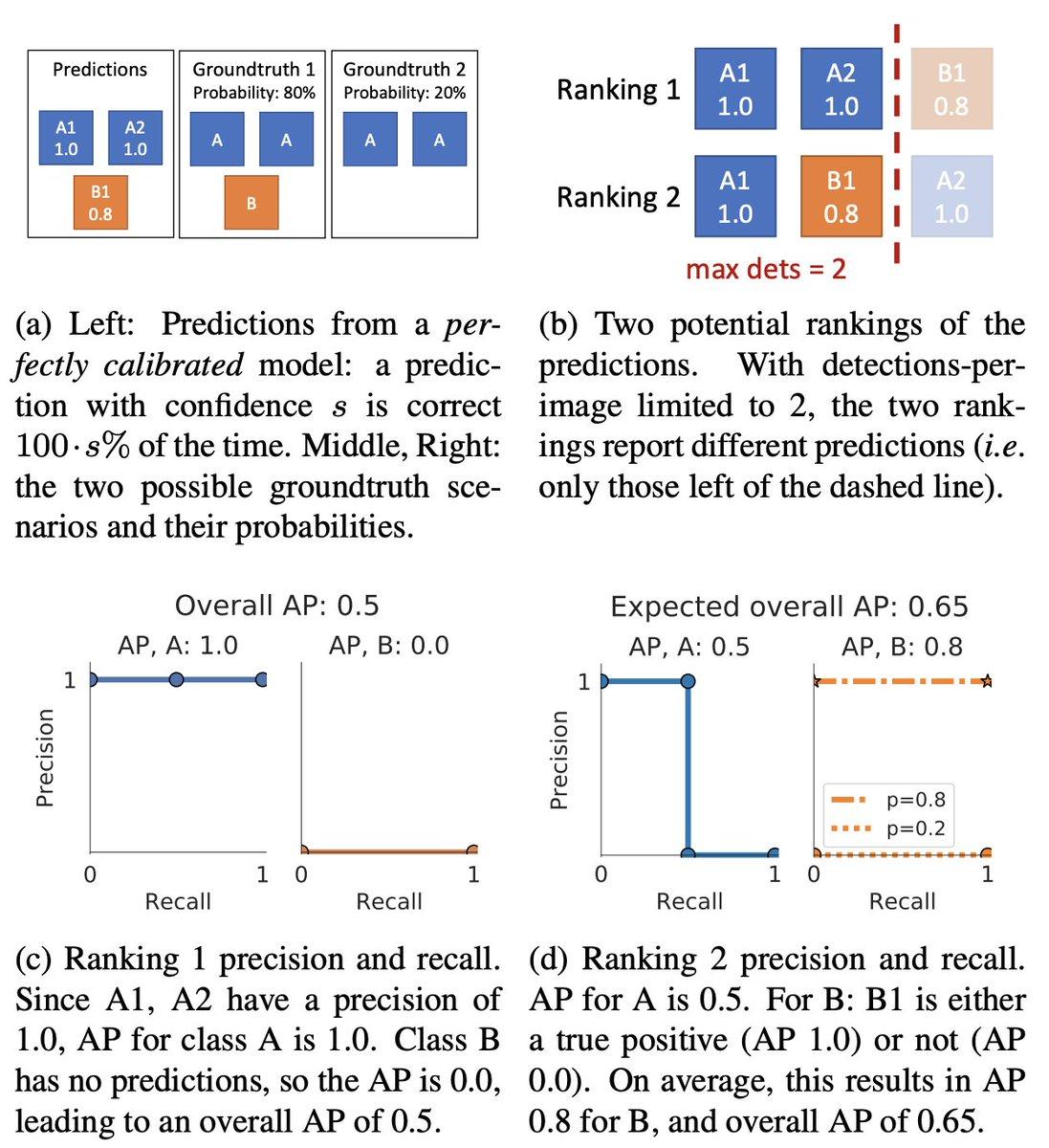 Rossさん達がAP計算のハック要素を指摘。実装上の都合で画像あたりの検出数に制限があるせいで、どの検出結果を残すかを操作して平均APを上げられる。頻出クラスは信頼度が高くても削除し、逆に信頼度が低いレアクラスを検出結果に含めるような不自然なやり方でAPが上がる