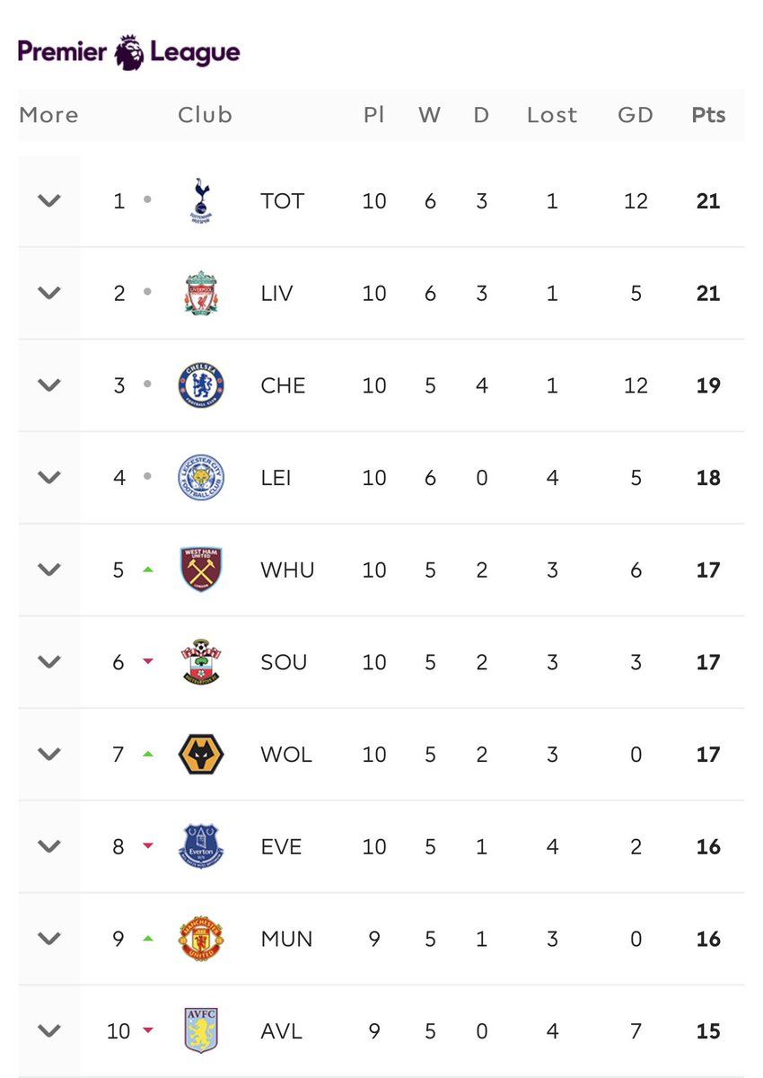 You couldn't believe that this is the same season. This really does sum up what a pathetic bunch of bottling loser players we have. #Spurs #Tottenham #LetDowns #ItsTheHopeThatKillsYou