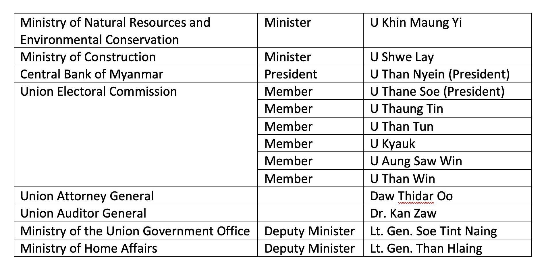 2021년2월2일 천연자원환경보전부 연방장관, 건설부 연방장관, 미얀마중앙은행 총재, 미얀마 선거관리위원회 개편도 있었습니다.