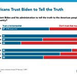 Image for the Tweet beginning: NEW POLL:  Trust issues remain a