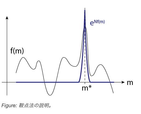 東京工業大学集中講義「情報統計物理学」(担当: 大関さん)の講義ノートを作成させていただきました。最初は統計力学の復習、主にVol.1のYouTube動画の内容です。