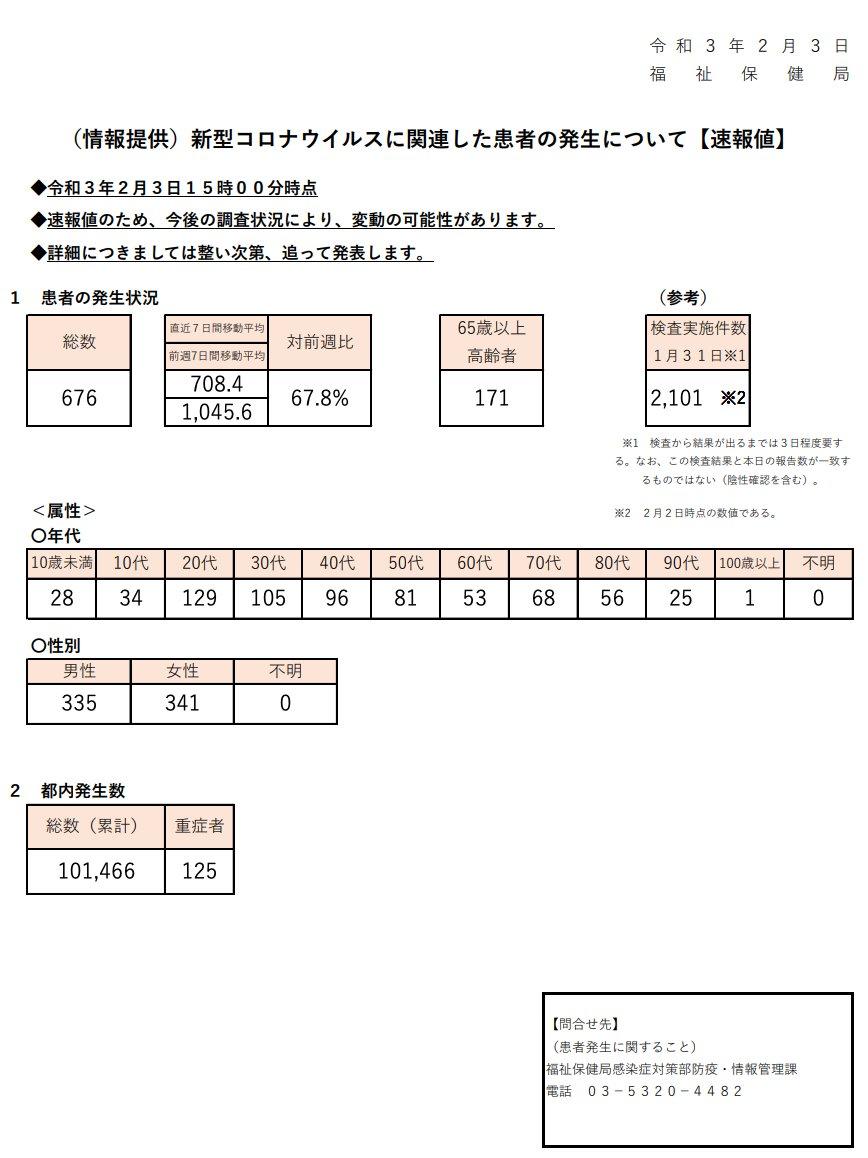 都 コロナ 数 今日 感染 者 東京