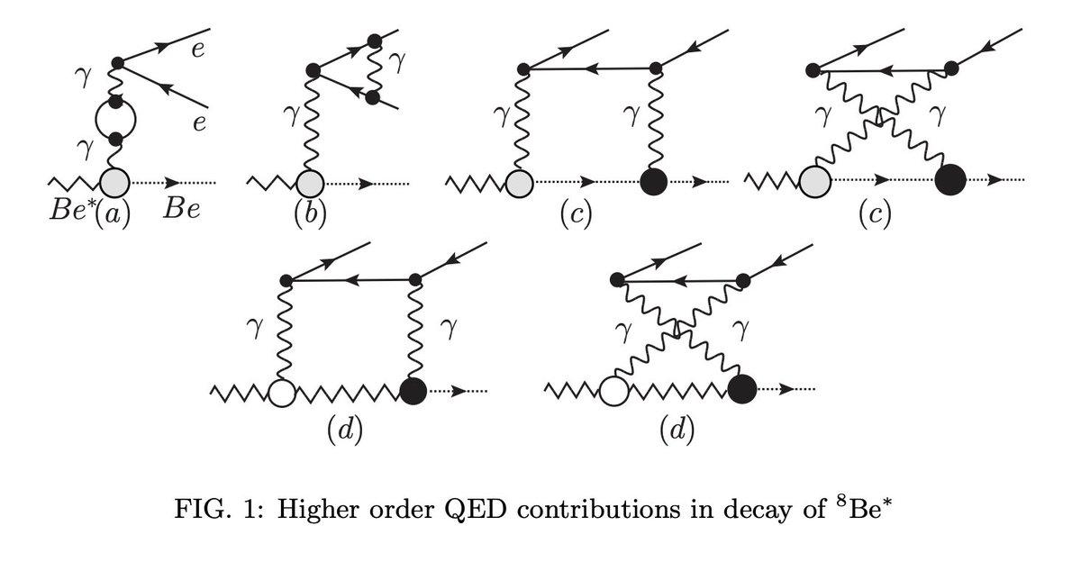 """A Standard Model Explanation for the """"ATOMKI Anomaly""""今まで考えられていなかったQEDの高次 (+IR の寄与) を計算した結果、高次の寄与は17MeV付近にピークを持ち、17MeV以下ではnegative contributionを出していた、との報告。"""