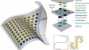 #OTD #Inventions #Tech 2013 Northwestern University, Illinois; Researchers demonstrate A stretchable lithium-ion battery capable of being charged wirelessly and folded. Can stretch up to 300 percent of its original size and still function. Read more 👉
