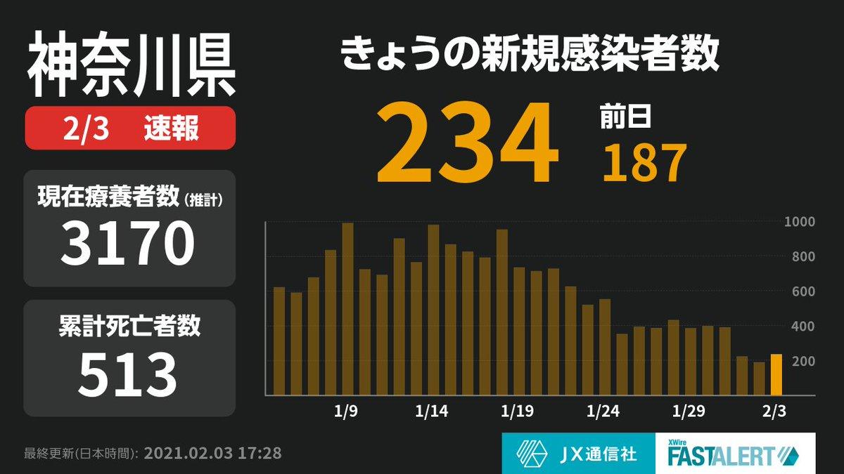 感染 数 者 県 神奈川