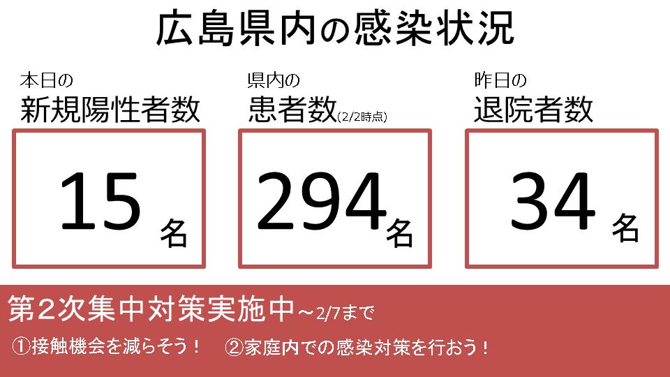 県 感染 広島 者 コロナ