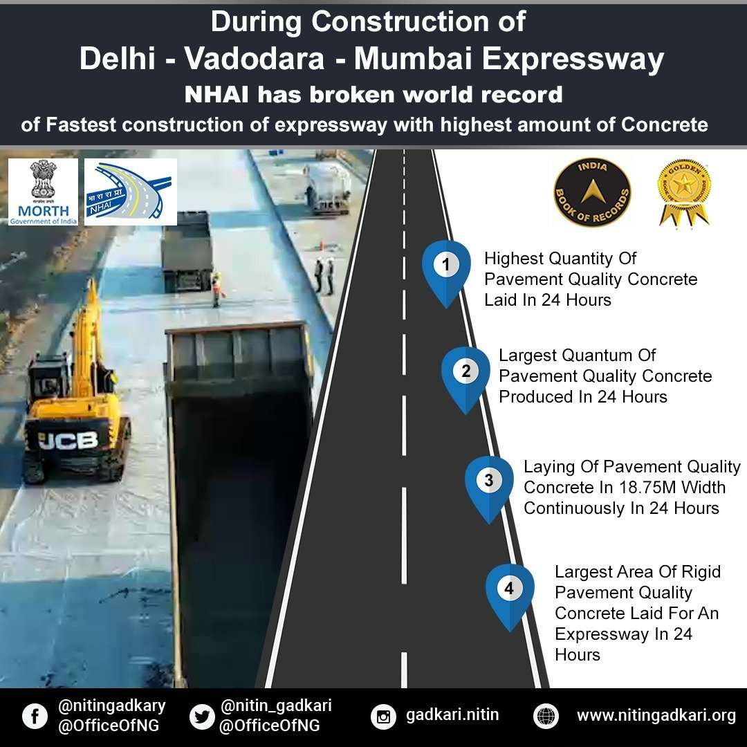 NHAI contractor creates World Record for maximum amount of road-paving concrete laid in 24 hours