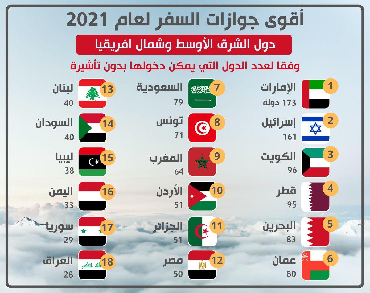 """إسرائيل تغرد : أقوى جوازات السفر في الشرق الأوسط وشمال افريقيا.. مؤشر """"هنلي أند بارتنرز"""" لأقوى جواز يصنف دول العال…"""