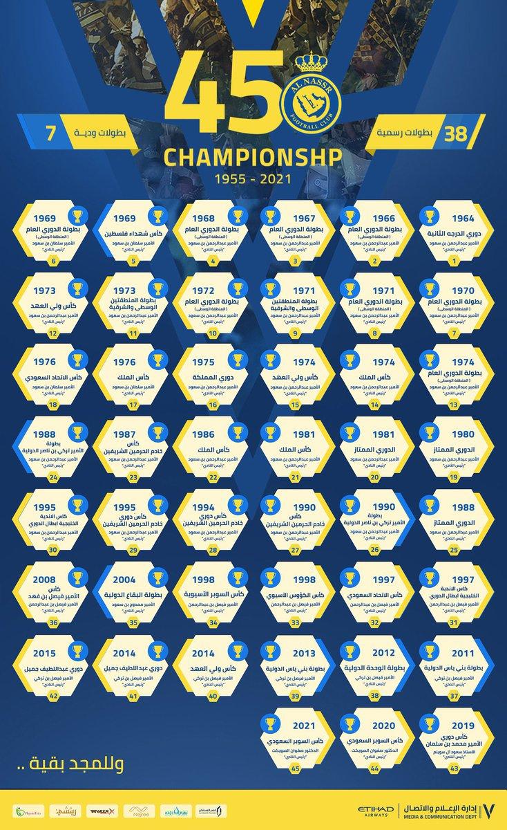أحمد العجلان On Twitter النصر عبر حسابه الرسمي يقدم رصد لبطولاته ويؤكد أن بطولاته 45 بطولة 38 رسمية و 7 ودية مع التقدير للزملاء الذين رصدوا هذه البطولات لـ النصر