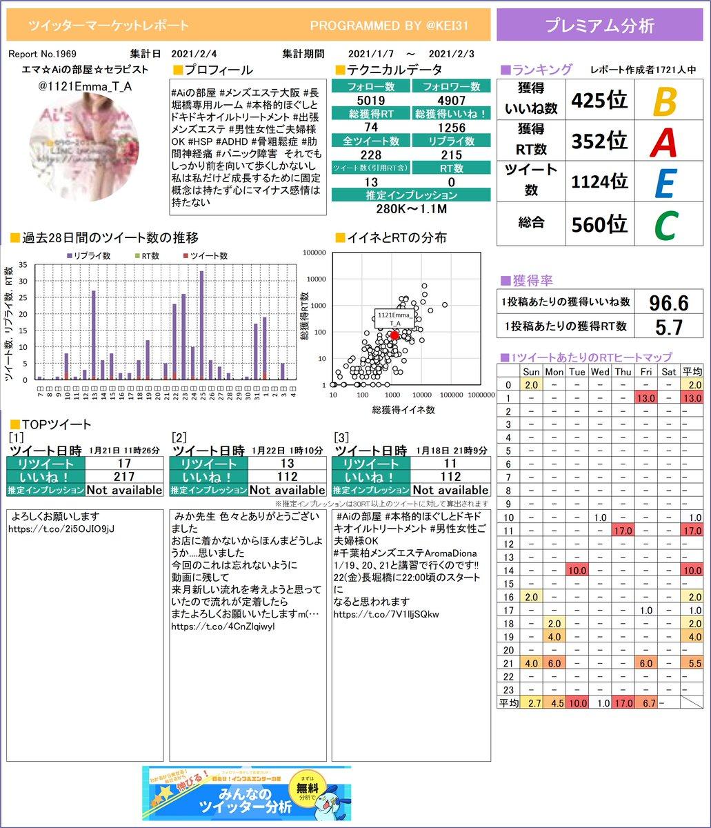 @1121Emma_T_A おまたせしました。エマ☆Aiの部屋☆セラピストさんのレポートができました!グラフ化するといつサボってるか分かっちゃうよね。さらに詳しい分析はこちら!≫