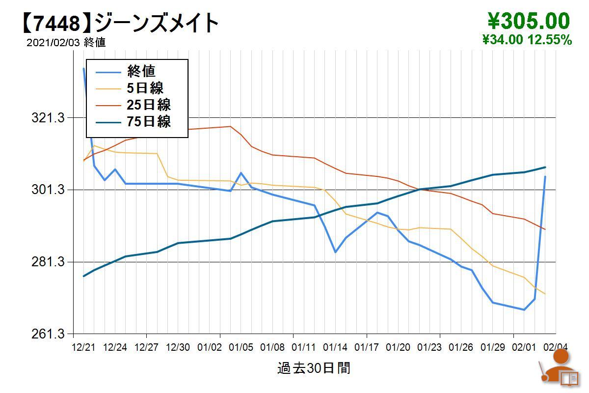 株価 ジーンズ メイト ライザップ、株価暴騰の「熱狂」の後始末…ジーンズメイトは急騰→急落