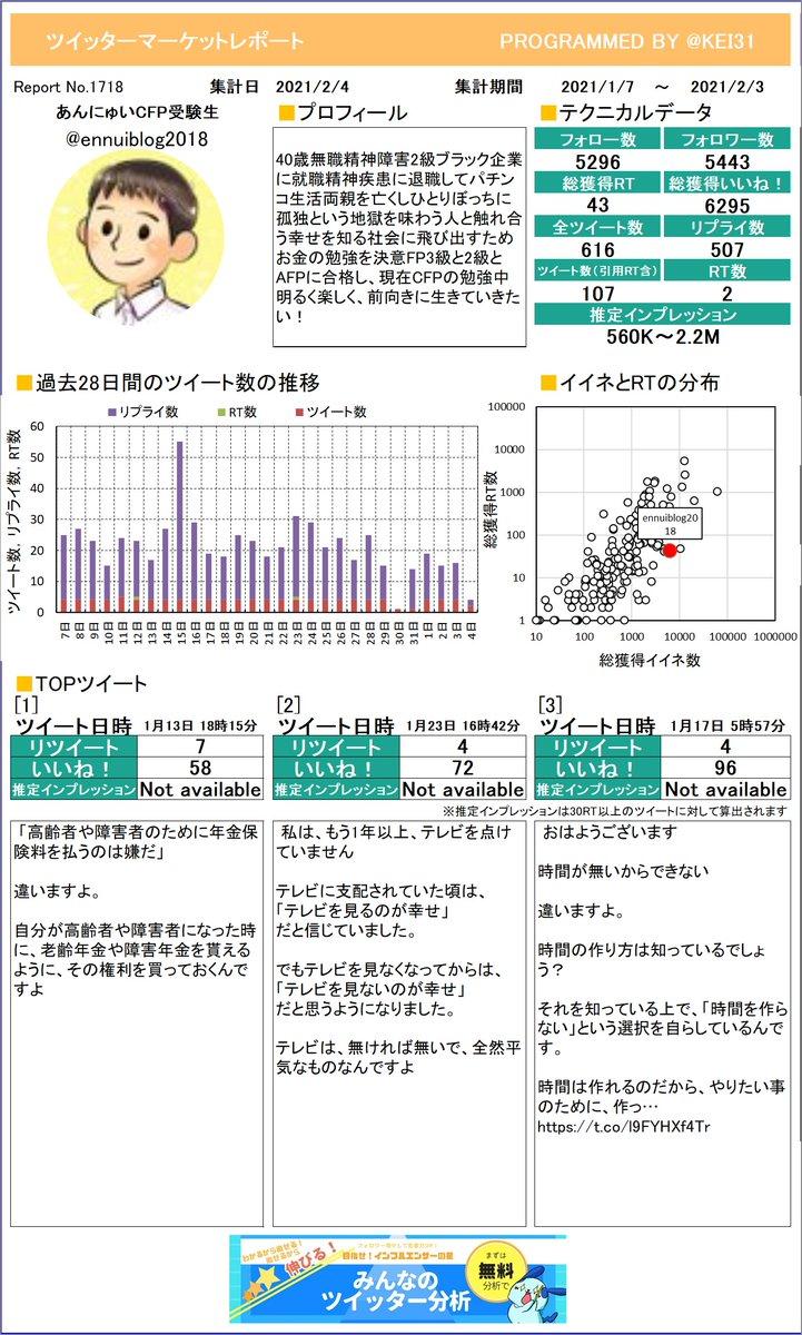 @ennuiblog2018 今月のつぶやき数はいくつでしたか?あんにゅい🐤CFP受験生さんのレポートお待たせしました。しっかり分析してくださいねさらに詳しい分析はこちら!≫