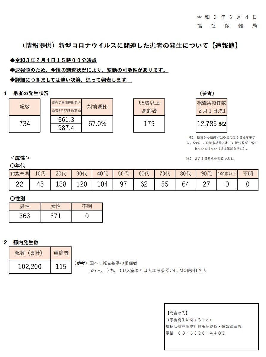 数 速報 コロナ 感染 今日 者 東京