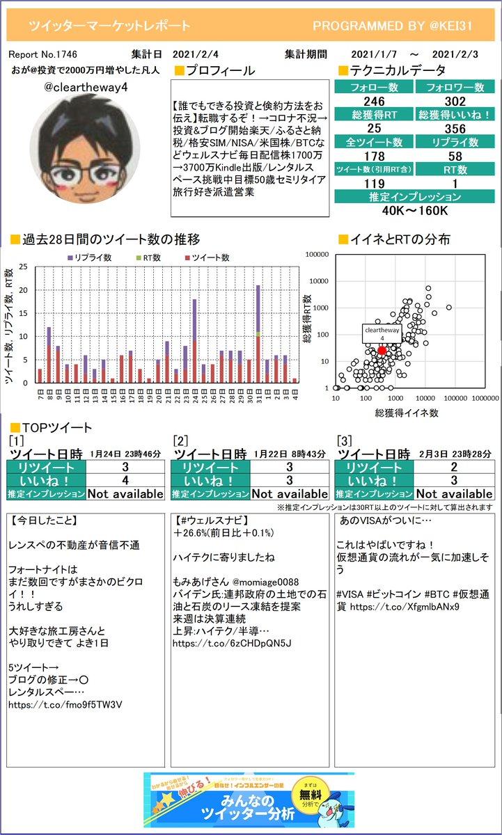 @cleartheway4 お待たせしました!おが投資で2000万円増やしさんのマーケットレポートを作成したよ。今月は何がトップツイートでしたか?さらに詳しい分析はこちら!≫