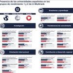 Image for the Tweet beginning: #InformeCYD2019 El rendimiento del sistema