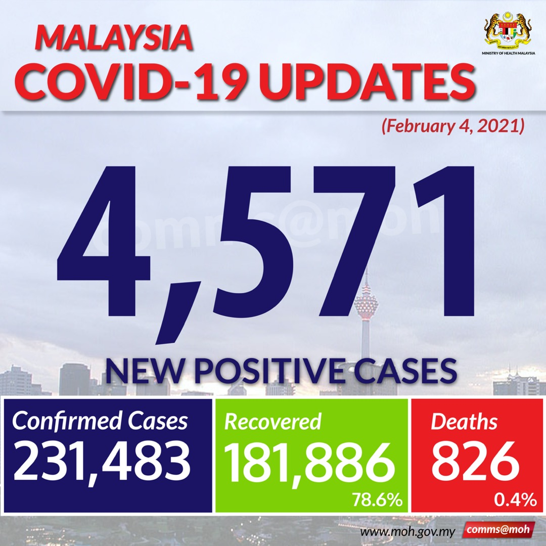 Kkmalaysia On Twitter Covid19 Malaysia Recorded 4 571 New Positive Cases Today With 17 Deaths Who Whowpro Whomalaysia