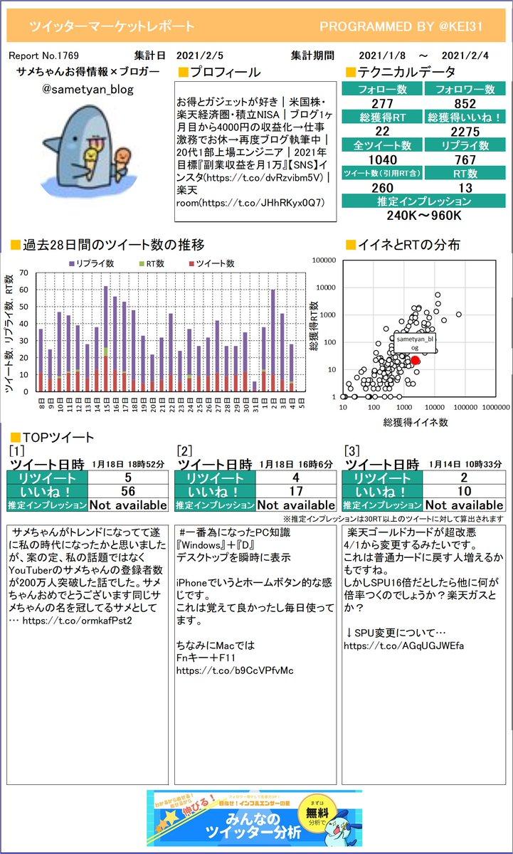 @sametyan_blog どうぞ!サメちゃん🦈お得情報×ブロガーさんのレポートが完成しました!どんなつぶやきがウケているのか研究しちゃいましょ。さらに詳しい分析はこちら!≫