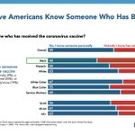Image for the Tweet beginning: Most Americans now know someone