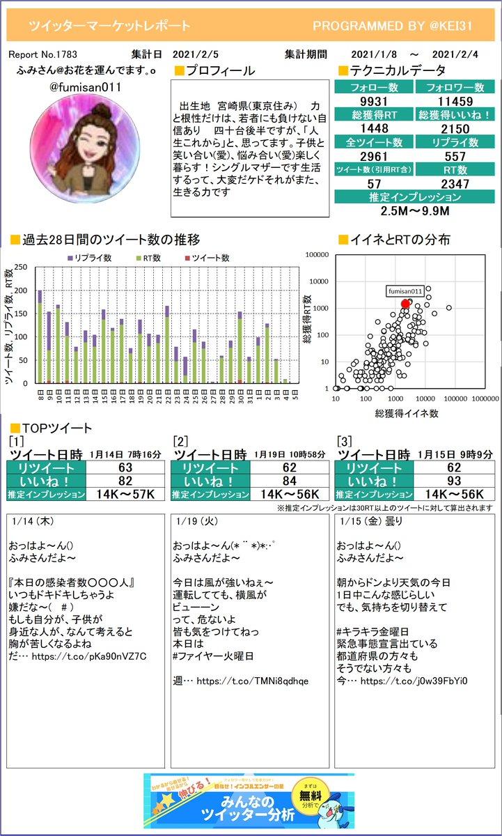 @fumisan011 ふみさん🌹お花を運んでます🚚さんのレポートができました!たくさんリツイートを獲得できましたか?今月も頑張りましょう!さらに詳しい分析はこちら!≫