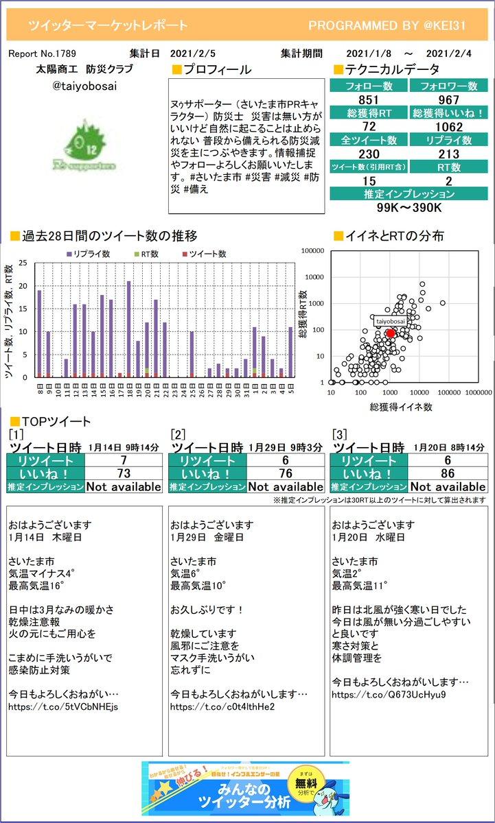 @taiyobosai 太陽商工 防災クラブさんのレポートができました!今月はどんなツイートが一番RTを多く獲得できていましたか?さらに詳しい分析はこちら!≫