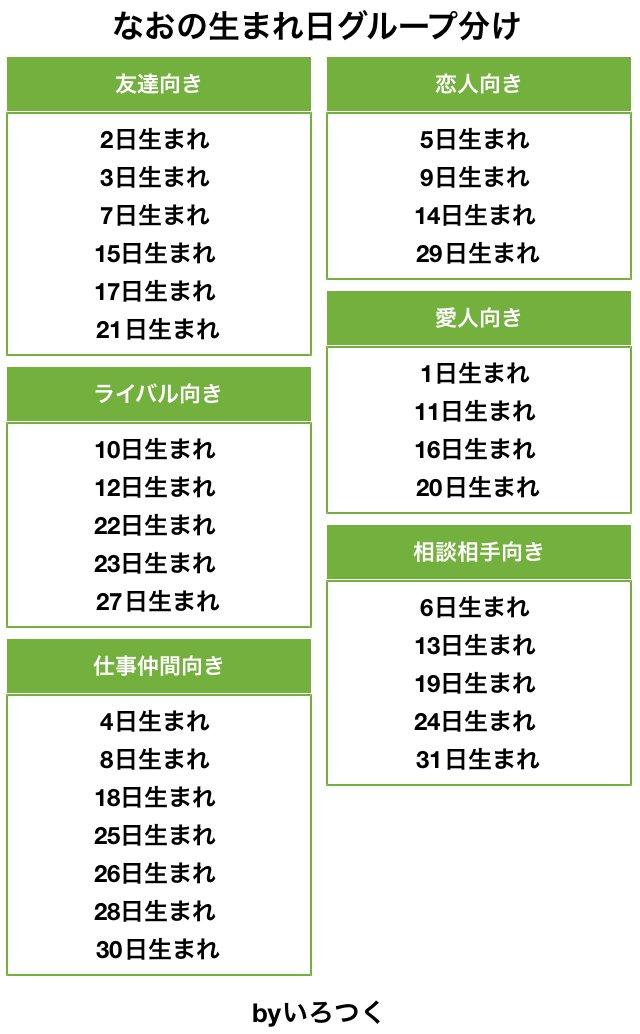グループ 生まれ 分け 日 日プ2グループバトルのチーム分けやメンバー・課題曲は?ポジションも!