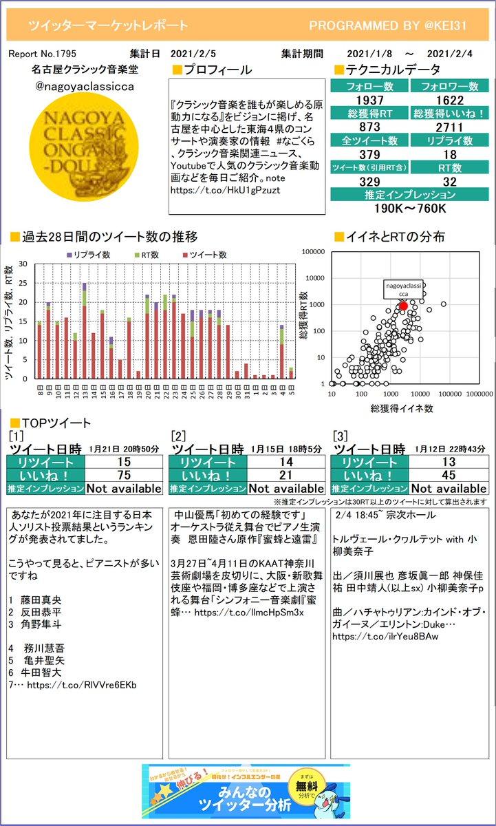 @nagoyaclassicca できたあぁぁぁ!名古屋クラシック音楽堂さんのレポートができました!ツイッターの運用にぜひ役立ててね!さらに詳しい分析はこちら!≫