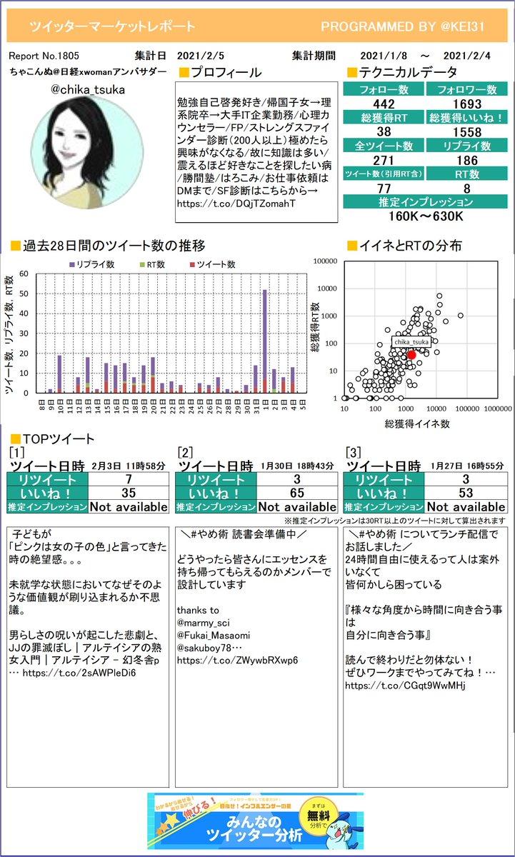 @chika_tsuka やった!ちゃこんぬ🌏日経xwomanさんのレポートができました!お待たせしました。どのツイートが一番でしたか?さらに詳しい分析はこちら!≫