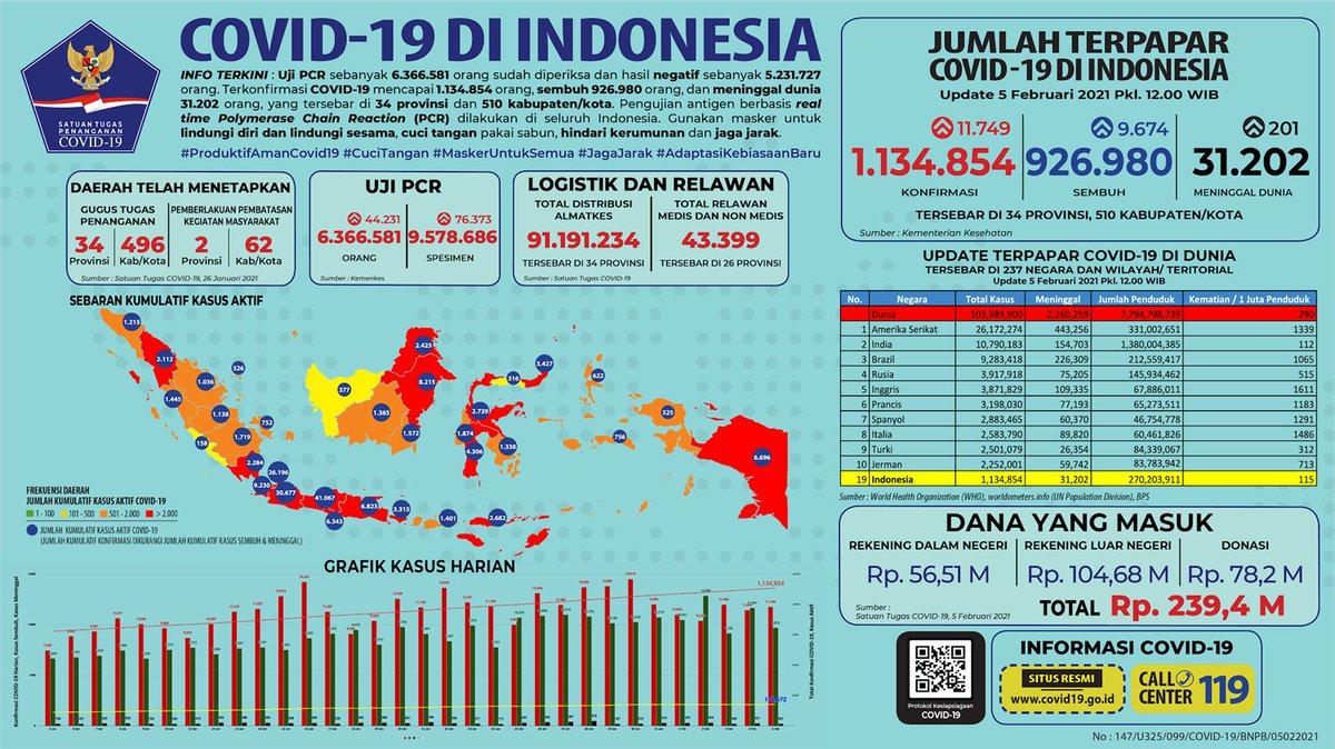 Bnpb Indonesia On Twitter Update Infografis Percepatan Penanganan Covid 19 Di Indonesia Per Tanggal 5 Februari 2021 Pukul 12 00 Wib Bersatulawancovid19 Https T Co Xgrlh495az