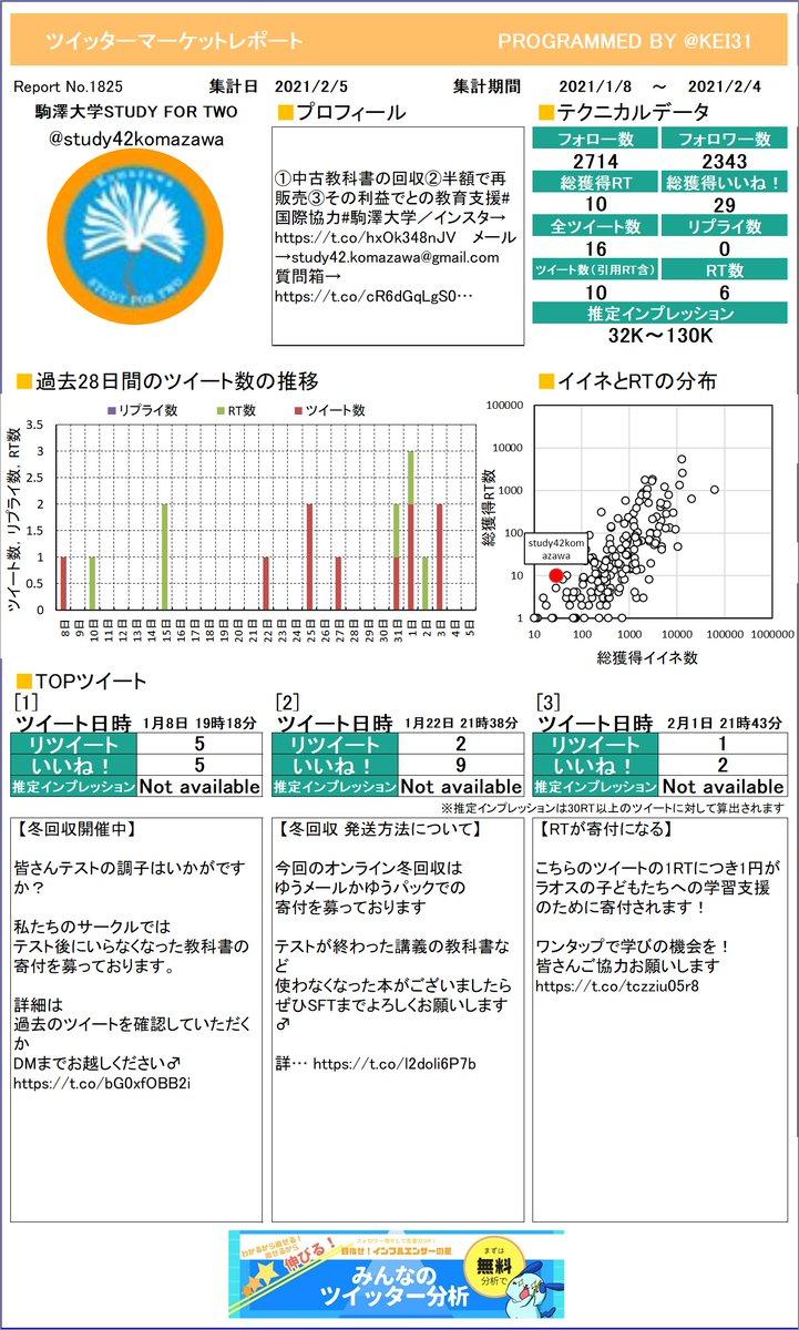 @study42komazawa 駒澤大学STUDY FOR Tさんのレポートを作ったよ!感想とかをつぶやいてもらえたら嬉しいな。次回もお楽しみに!さらに詳しい分析はこちら!≫
