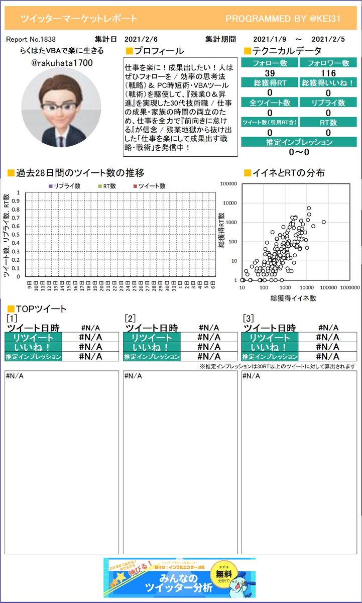 @rakuhata1700 どうぞ!らくはた🥳VBAで楽に生きる‼さんのレポートが完成しました!どんなつぶやきがウケているのか研究しちゃいましょ。さらに詳しい分析はこちら!≫