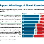 Image for the Tweet beginning: NEW POLLING:  Data shows widespread support